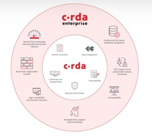 Corda Enterprise