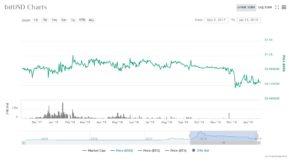 Cenový graf bitUSD
