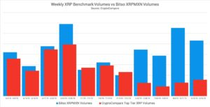 Objemy XRP/MXN na Bitso (modrá) vs. celkové obchodní objemy XRP (červená)
